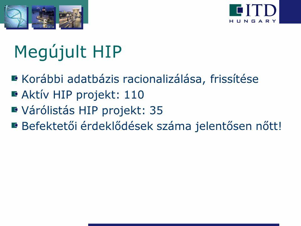 Megújult HIP Korábbi adatbázis racionalizálása, frissítése Aktív HIP projekt: 110 Várólistás HIP projekt: 35 Befektetői érdeklődések száma jelentősen