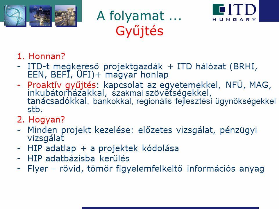 1. Honnan? -ITD-t megkereső projektgazdák + ITD hálózat (BRHI, EEN, BEFI, ÜFI)+ magyar honlap -Proaktív gyűjtés: kapcsolat az egyetemekkel, NFÜ, MAG,