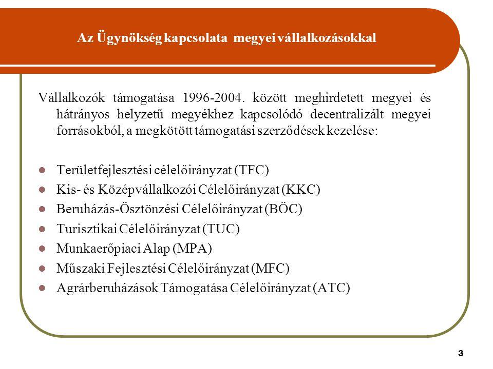 3 Az Ügynökség kapcsolata megyei vállalkozásokkal Vállalkozók támogatása 1996-2004.