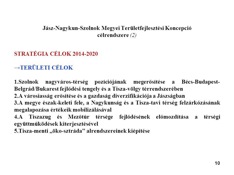 """10 Jász-Nagykun-Szolnok Megyei Területfejlesztési Koncepció célrendszere (2) STRATÉGIA CÉLOK 2014-2020 →TERÜLETI CÉLOK 1.Szolnok nagyváros-térség pozíciójának megerősítése a Bécs-Budapest- Belgrád/Bukarest fejlődési tengely és a Tisza-völgy térrendszerében 2.A városiasság erősítése és a gazdaság diverzifikációja a Jászságban 3.A megye észak-keleti fele, a Nagykunság és a Tisza-tavi térség felzárkózásának megalapozása értékeik mobilizálásával 4.A Tiszazug és Mezőtúr térsége fejlődésének előmozdítása a térségi együttműködések kiterjesztésével 5.Tisza-menti """"öko-sztráda alrendszereinek kiépítése"""