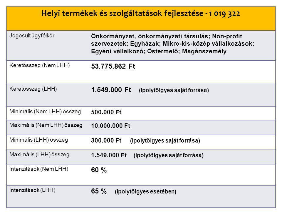 Helyi termékek és szolgáltatások fejlesztése - 1 019 322 Jogosult ügyfélkör Önkormányzat, önkormányzati társulás; Non-profit szervezetek; Egyházak; Mikro-kis-közép vállalkozások; Egyéni vállalkozó; Őstermelő; Magánszemély Keretösszeg (Nem LHH) 53.775.862 Ft Keretösszeg (LHH) 1.549.000 Ft (Ipolytölgyes saját forrása) Minimális (Nem LHH) összeg 500.000 Ft Maximális (Nem LHH) összeg 10.000.000 Ft Minimális (LHH) összeg 300.000 Ft (Ipolytölgyes saját forrása) Maximális (LHH) összeg 1.549.000 Ft (Ipolytölgyes saját forrása) Intenzitások (Nem LHH) 60 % Intenzitások (LHH) 65 % (Ipolytölgyes esetében)