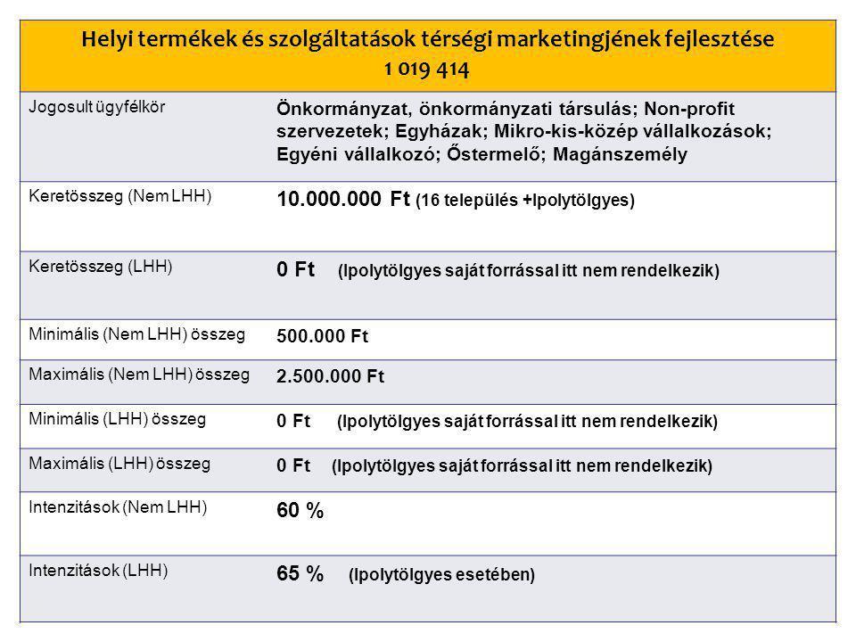 Helyi termékek és szolgáltatások térségi marketingjének fejlesztése 1 019 414 Jogosult ügyfélkör Önkormányzat, önkormányzati társulás; Non-profit szervezetek; Egyházak; Mikro-kis-közép vállalkozások; Egyéni vállalkozó; Őstermelő; Magánszemély Keretösszeg (Nem LHH) 10.000.000 Ft (16 település +Ipolytölgyes) Keretösszeg (LHH) 0 Ft (Ipolytölgyes saját forrással itt nem rendelkezik) Minimális (Nem LHH) összeg 500.000 Ft Maximális (Nem LHH) összeg 2.500.000 Ft Minimális (LHH) összeg 0 Ft (Ipolytölgyes saját forrással itt nem rendelkezik) Maximális (LHH) összeg 0 Ft (Ipolytölgyes saját forrással itt nem rendelkezik) Intenzitások (Nem LHH) 60 % Intenzitások (LHH) 65 % (Ipolytölgyes esetében)