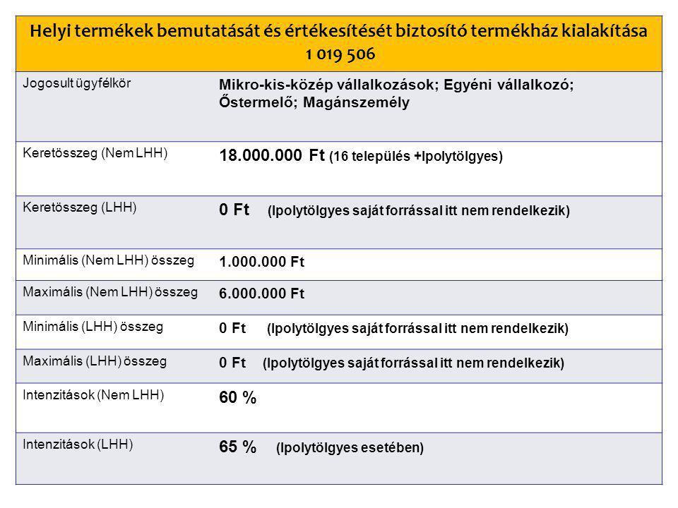 Helyi termékek bemutatását és értékesítését biztosító termékház kialakítása 1 019 506 Jogosult ügyfélkör Mikro-kis-közép vállalkozások; Egyéni vállalkozó; Őstermelő; Magánszemély Keretösszeg (Nem LHH) 18.000.000 Ft (16 település +Ipolytölgyes) Keretösszeg (LHH) 0 Ft (Ipolytölgyes saját forrással itt nem rendelkezik) Minimális (Nem LHH) összeg 1.000.000 Ft Maximális (Nem LHH) összeg 6.000.000 Ft Minimális (LHH) összeg 0 Ft (Ipolytölgyes saját forrással itt nem rendelkezik) Maximális (LHH) összeg 0 Ft (Ipolytölgyes saját forrással itt nem rendelkezik) Intenzitások (Nem LHH) 60 % Intenzitások (LHH) 65 % (Ipolytölgyes esetében)