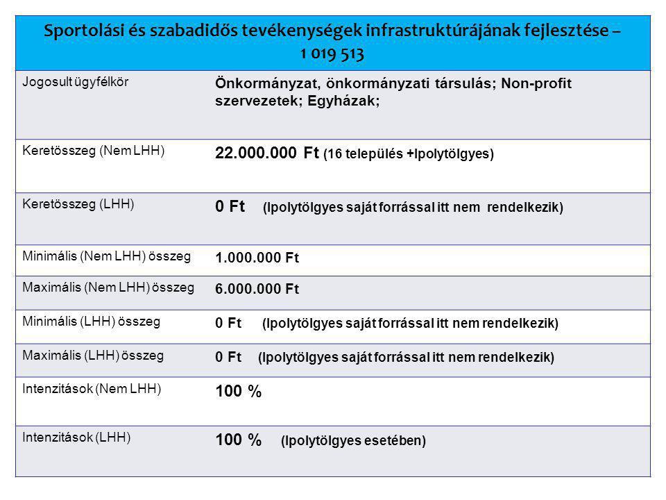 Sportolási és szabadidős tevékenységek infrastruktúrájának fejlesztése – 1 019 513 Jogosult ügyfélkör Önkormányzat, önkormányzati társulás; Non-profit szervezetek; Egyházak; Keretösszeg (Nem LHH) 22.000.000 Ft (16 település +Ipolytölgyes) Keretösszeg (LHH) 0 Ft (Ipolytölgyes saját forrással itt nem rendelkezik) Minimális (Nem LHH) összeg 1.000.000 Ft Maximális (Nem LHH) összeg 6.000.000 Ft Minimális (LHH) összeg 0 Ft (Ipolytölgyes saját forrással itt nem rendelkezik) Maximális (LHH) összeg 0 Ft (Ipolytölgyes saját forrással itt nem rendelkezik) Intenzitások (Nem LHH) 100 % Intenzitások (LHH) 100 % (Ipolytölgyes esetében)
