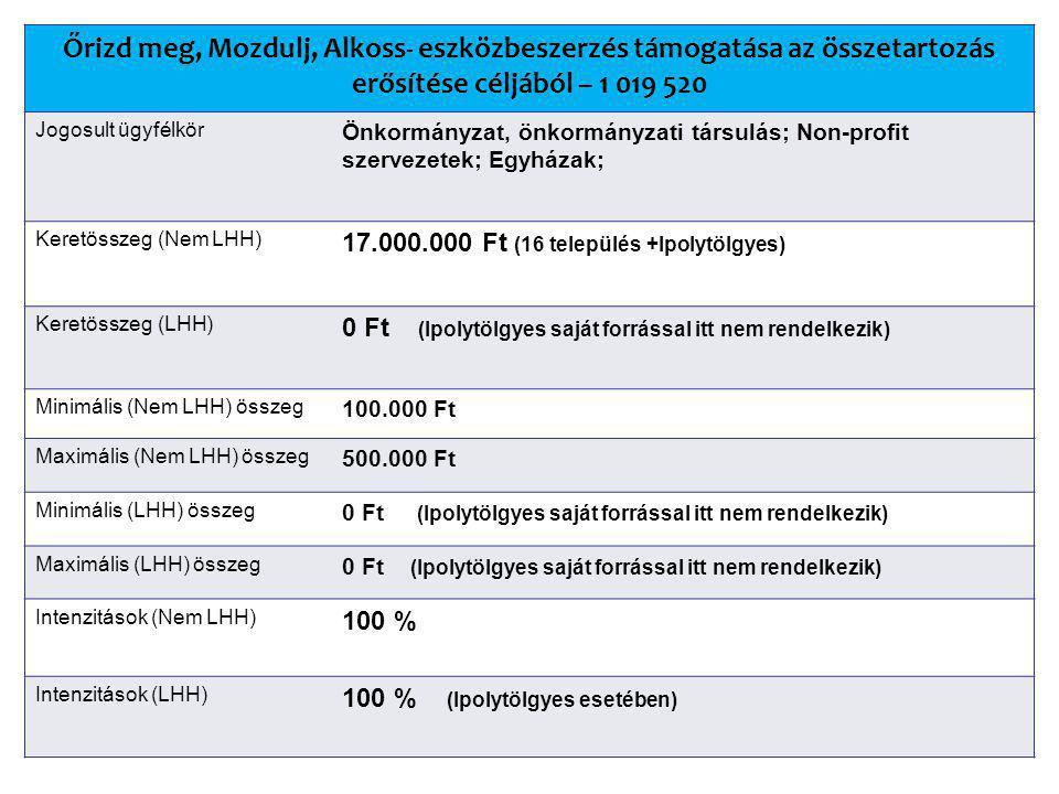 Őrizd meg, Mozdulj, Alkoss- eszközbeszerzés támogatása az összetartozás erősítése céljából – 1 019 520 Jogosult ügyfélkör Önkormányzat, önkormányzati társulás; Non-profit szervezetek; Egyházak; Keretösszeg (Nem LHH) 17.000.000 Ft (16 település +Ipolytölgyes) Keretösszeg (LHH) 0 Ft (Ipolytölgyes saját forrással itt nem rendelkezik) Minimális (Nem LHH) összeg 100.000 Ft Maximális (Nem LHH) összeg 500.000 Ft Minimális (LHH) összeg 0 Ft (Ipolytölgyes saját forrással itt nem rendelkezik) Maximális (LHH) összeg 0 Ft (Ipolytölgyes saját forrással itt nem rendelkezik) Intenzitások (Nem LHH) 100 % Intenzitások (LHH) 100 % (Ipolytölgyes esetében)