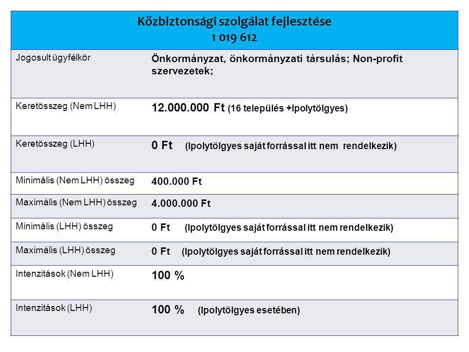 Közbiztonsági szolgálat fejlesztése 1 019 612 Jogosult ügyfélkör Önkormányzat, önkormányzati társulás; Non-profit szervezetek; Keretösszeg (Nem LHH) 12.000.000 Ft (16 település +Ipolytölgyes) Keretösszeg (LHH) 0 Ft (Ipolytölgyes saját forrással itt nem rendelkezik) Minimális (Nem LHH) összeg 400.000 Ft Maximális (Nem LHH) összeg 4.000.000 Ft Minimális (LHH) összeg 0 Ft (Ipolytölgyes saját forrással itt nem rendelkezik) Maximális (LHH) összeg 0 Ft (Ipolytölgyes saját forrással itt nem rendelkezik) Intenzitások (Nem LHH) 100 % Intenzitások (LHH) 100 % (Ipolytölgyes esetében)