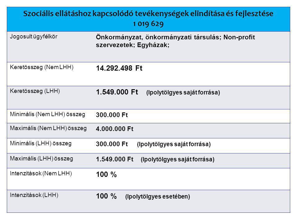 Szociális ellátáshoz kapcsolódó tevékenységek elindítása és fejlesztése 1 019 629 Jogosult ügyfélkör Önkormányzat, önkormányzati társulás; Non-profit szervezetek; Egyházak; Keretösszeg (Nem LHH) 14.292.498 Ft Keretösszeg (LHH) 1.549.000 Ft (Ipolytölgyes saját forrása) Minimális (Nem LHH) összeg 300.000 Ft Maximális (Nem LHH) összeg 4.000.000 Ft Minimális (LHH) összeg 300.000 Ft (Ipolytölgyes saját forrása) Maximális (LHH) összeg 1.549.000 Ft (Ipolytölgyes saját forrása) Intenzitások (Nem LHH) 100 % Intenzitások (LHH) 100 % (Ipolytölgyes esetében)