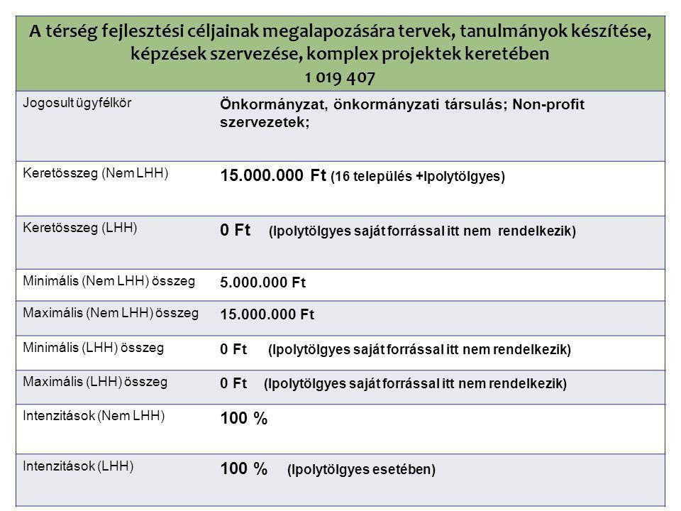 A térség fejlesztési céljainak megalapozására tervek, tanulmányok készítése, képzések szervezése, komplex projektek keretében 1 019 407 Jogosult ügyfélkör Önkormányzat, önkormányzati társulás; Non-profit szervezetek; Keretösszeg (Nem LHH) 15.000.000 Ft (16 település +Ipolytölgyes) Keretösszeg (LHH) 0 Ft (Ipolytölgyes saját forrással itt nem rendelkezik) Minimális (Nem LHH) összeg 5.000.000 Ft Maximális (Nem LHH) összeg 15.000.000 Ft Minimális (LHH) összeg 0 Ft (Ipolytölgyes saját forrással itt nem rendelkezik) Maximális (LHH) összeg 0 Ft (Ipolytölgyes saját forrással itt nem rendelkezik) Intenzitások (Nem LHH) 100 % Intenzitások (LHH) 100 % (Ipolytölgyes esetében)