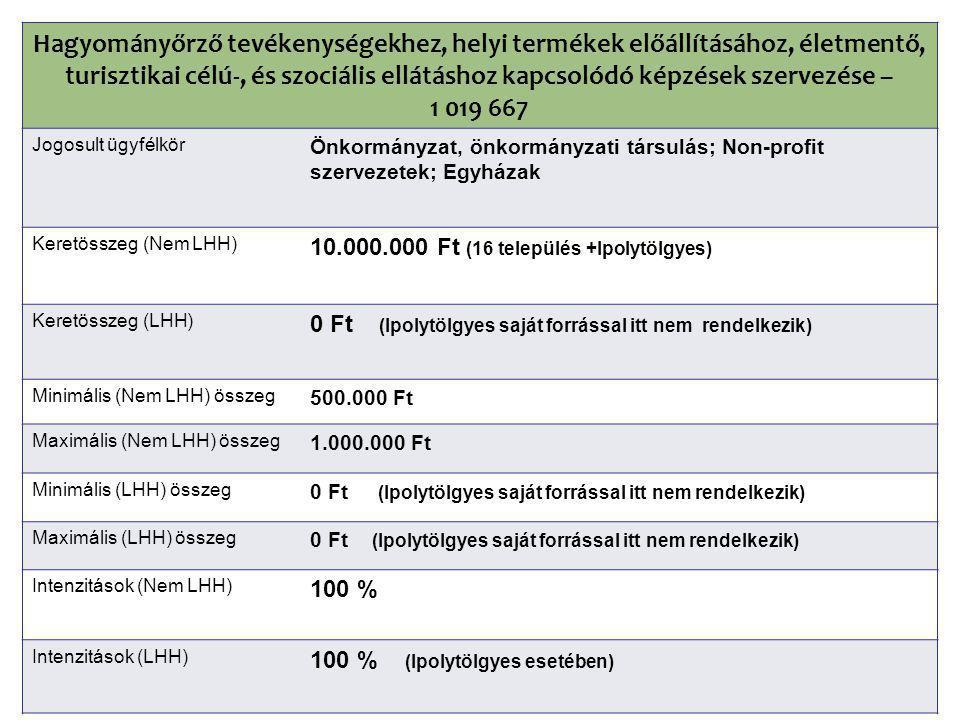 Hagyományőrző tevékenységekhez, helyi termékek előállításához, életmentő, turisztikai célú-, és szociális ellátáshoz kapcsolódó képzések szervezése – 1 019 667 Jogosult ügyfélkör Önkormányzat, önkormányzati társulás; Non-profit szervezetek; Egyházak Keretösszeg (Nem LHH) 10.000.000 Ft (16 település +Ipolytölgyes) Keretösszeg (LHH) 0 Ft (Ipolytölgyes saját forrással itt nem rendelkezik) Minimális (Nem LHH) összeg 500.000 Ft Maximális (Nem LHH) összeg 1.000.000 Ft Minimális (LHH) összeg 0 Ft (Ipolytölgyes saját forrással itt nem rendelkezik) Maximális (LHH) összeg 0 Ft (Ipolytölgyes saját forrással itt nem rendelkezik) Intenzitások (Nem LHH) 100 % Intenzitások (LHH) 100 % (Ipolytölgyes esetében)