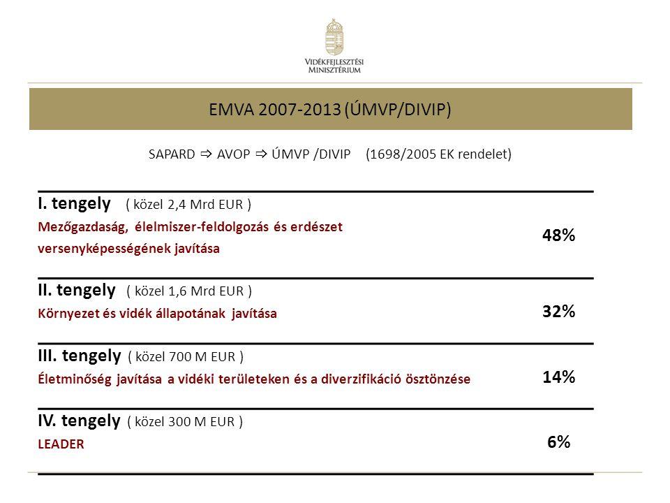 I. tengely ( közel 2,4 Mrd EUR ) Mezőgazdaság, élelmiszer-feldolgozás és erdészet versenyképességének javítása 48% II. tengely ( közel 1,6 Mrd EUR ) K