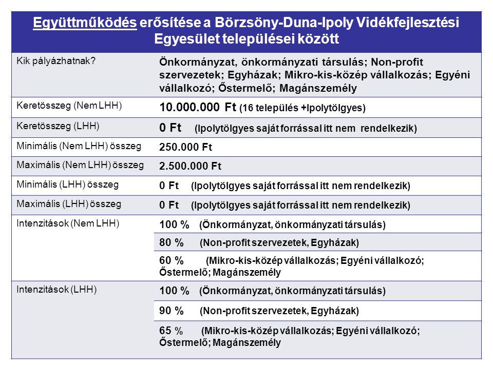 Együttműködés erősítése a Börzsöny-Duna-Ipoly Vidékfejlesztési Egyesület települései között Kik pályázhatnak? Önkormányzat, önkormányzati társulás; No