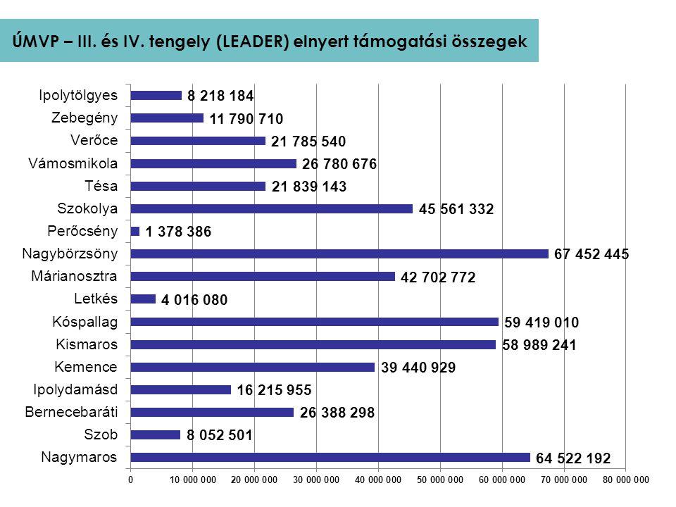 ÚMVP – III. és IV. tengely (LEADER) elnyert támogatási összegek