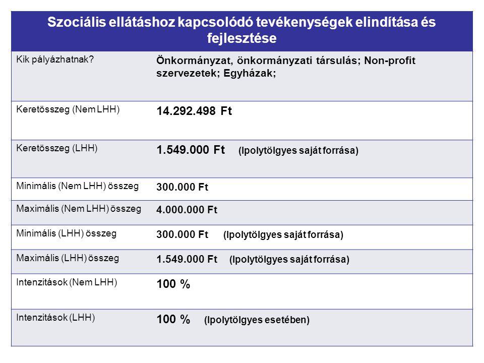 Szociális ellátáshoz kapcsolódó tevékenységek elindítása és fejlesztése Kik pályázhatnak? Önkormányzat, önkormányzati társulás; Non-profit szervezetek