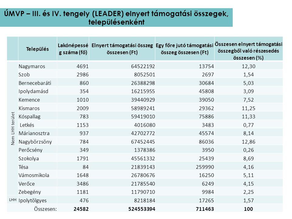 ÚMVP – III. és IV. tengely (LEADER) elnyert támogatási összegek, településenként Település Lakónépessé g száma (fő) Elnyert támogatási összeg összesen