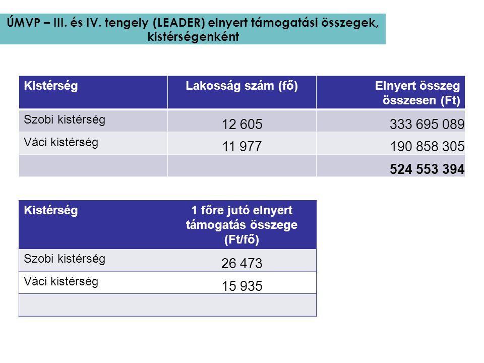 ÚMVP – III. és IV. tengely (LEADER) elnyert támogatási összegek, kistérségenként KistérségLakosság szám (fő)Elnyert összeg összesen (Ft) Szobi kistérs