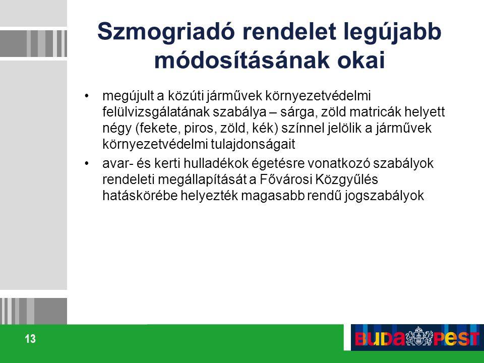 13 Szmogriadó rendelet legújabb módosításának okai megújult a közúti járművek környezetvédelmi felülvizsgálatának szabálya – sárga, zöld matricák helyett négy (fekete, piros, zöld, kék) színnel jelölik a járművek környezetvédelmi tulajdonságait avar- és kerti hulladékok égetésre vonatkozó szabályok rendeleti megállapítását a Fővárosi Közgyűlés hatáskörébe helyezték magasabb rendű jogszabályok