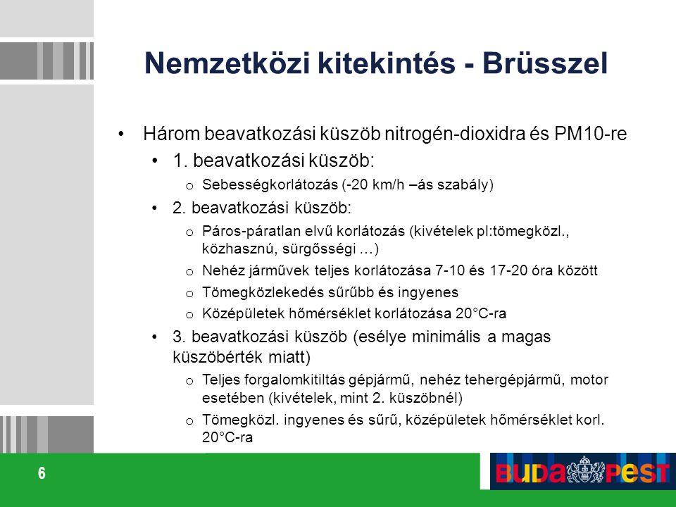 6 Nemzetközi kitekintés - Brüsszel Három beavatkozási küszöb nitrogén-dioxidra és PM10-re 1. beavatkozási küszöb: o Sebességkorlátozás (-20 km/h –ás s