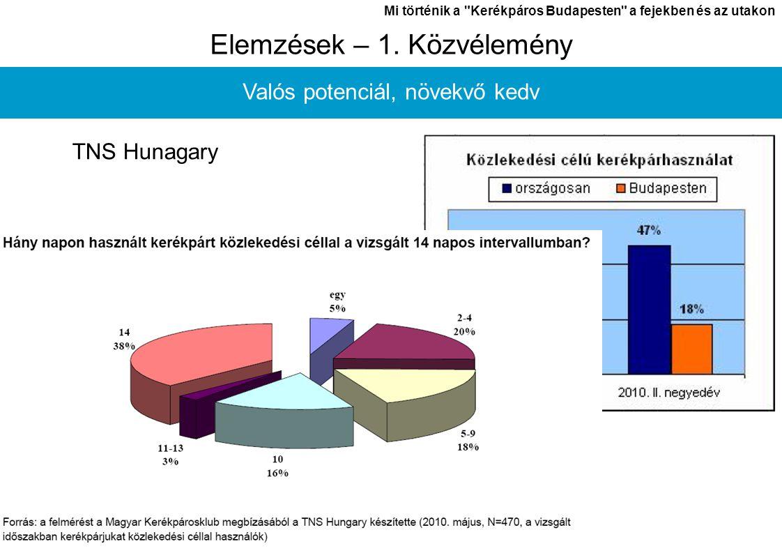 László János Mi történik a Kerékpáros Budapesten a fejekben és az utakon 3 Elemzések – 2.