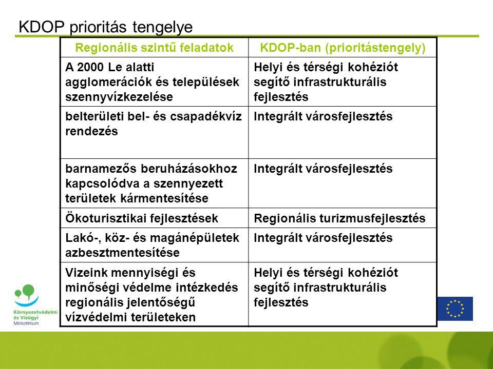Regionális szintű feladatokKDOP-ban (prioritástengely) A 2000 Le alatti agglomerációk és települések szennyvízkezelése Helyi és térségi kohéziót segítő infrastrukturális fejlesztés belterületi bel- és csapadékvíz rendezés Integrált városfejlesztés barnamezős beruházásokhoz kapcsolódva a szennyezett területek kármentesítése Integrált városfejlesztés Ökoturisztikai fejlesztésekRegionális turizmusfejlesztés Lakó-, köz- és magánépületek azbesztmentesítése Integrált városfejlesztés Vizeink mennyiségi és minőségi védelme intézkedés regionális jelentőségű vízvédelmi területeken Helyi és térségi kohéziót segítő infrastrukturális fejlesztés KDOP prioritás tengelye
