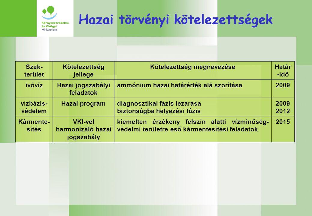 Szak- terület Kötelezettség jellege Kötelezettség megnevezéseHatár -idő ivóvízHazai jogszabályi feladatok ammónium hazai határérték alá szorítása2009 vízbázis- védelem Hazai programdiagnosztikai fázis lezárása biztonságba helyezési fázis 2009 2012 Kármente- sítés VKI-vel harmonizáló hazai jogszabály kiemelten érzékeny felszín alatti vízminőség- védelmi területre eső kármentesítési feladatok 2015 Hazai törvényi kötelezettségek