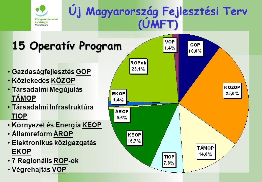 Új Magyarország Fejlesztési Terv (ÚMFT) 15 Operatív Program Gazdaságfejlesztés GOP Közlekedés KÖZOP Társadalmi Megújulás TÁMOP Társadalmi Infrastruktúra TIOP Környezet és Energia KEOP Államreform ÁROP Elektronikus közigazgatás EKOP 7 Regionális ROP-ok Végrehajtás VOP