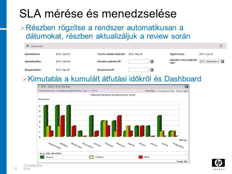 1315 September 2014 SLA mérése és menedzselése  Részben rögzítse a rendszer automatikusan a dátumokat, részben aktualizáljuk a review során  Kimutat