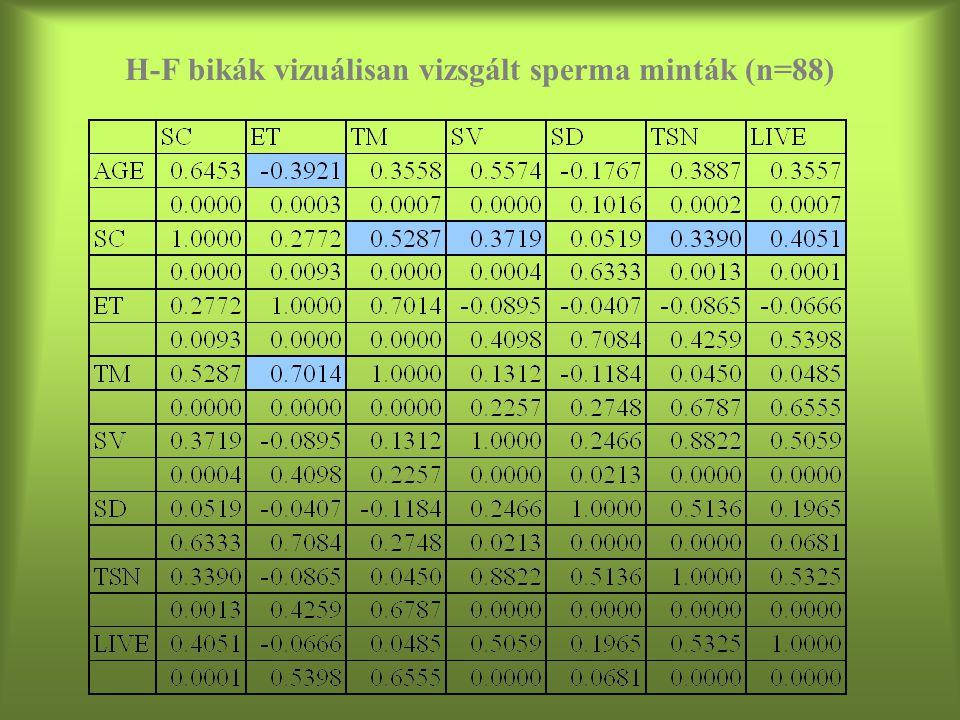 H-F bikák vizuálisan vizsgált sperma minták (n=88)