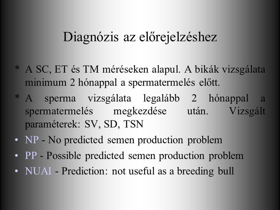 Diagnózis az előrejelzéshez *A SC, ET és TM méréseken alapul. A bikák vizsgálata minimum 2 hónappal a spermatermelés előtt. *A sperma vizsgálata legal