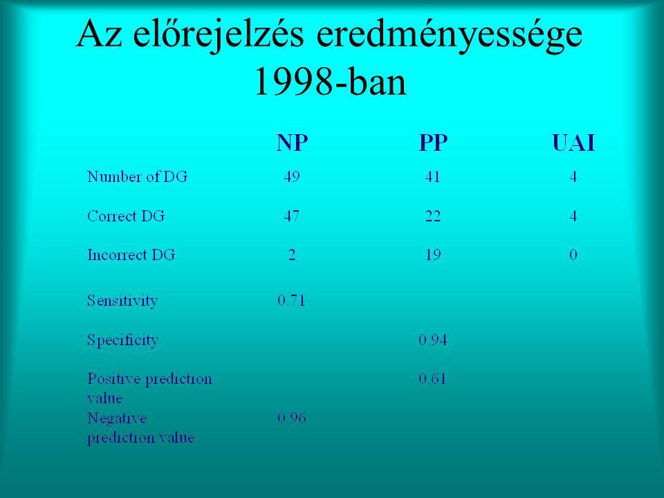Az előrejelzés eredményessége 1998-ban