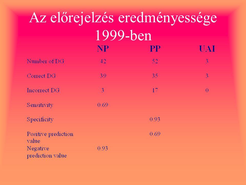 Az előrejelzés eredményessége 1999-ben