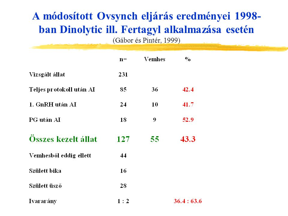 A módosított Ovsynch eljárás eredményei 1998- ban Dinolytic ill. Fertagyl alkalmazása esetén (Gábor és Pintér, 1999)