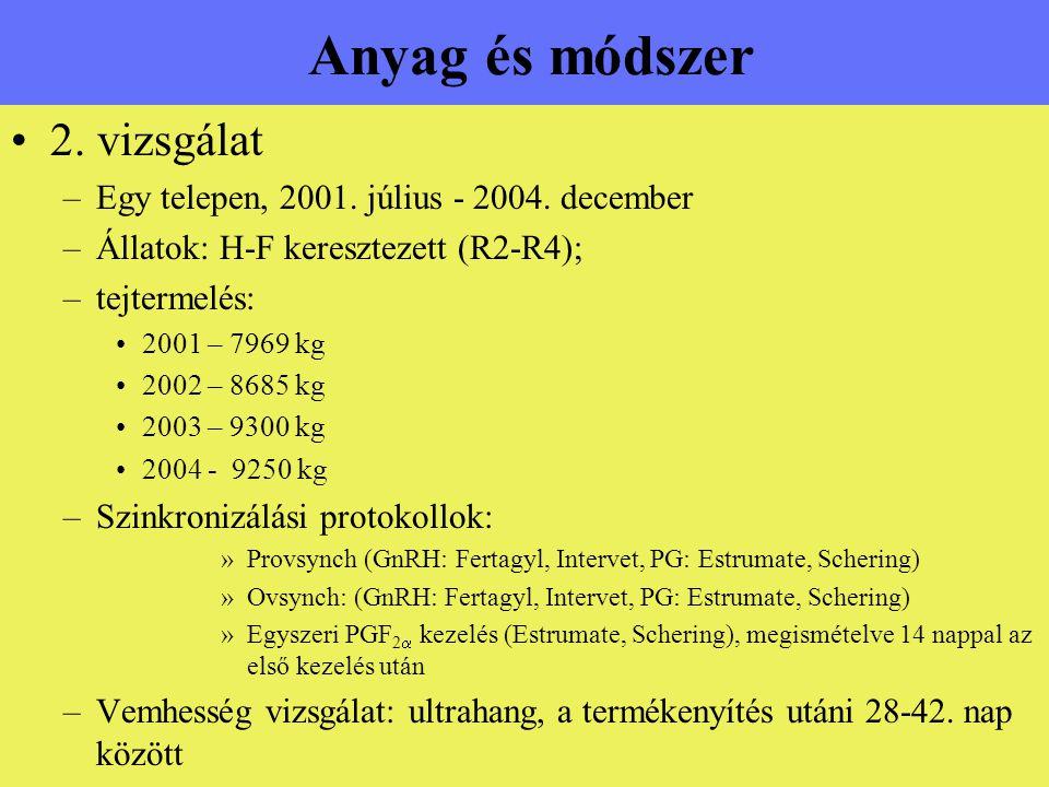 Anyag és módszer 2. vizsgálat –Egy telepen, 2001. július - 2004. december –Állatok: H-F keresztezett (R2-R4); –tejtermelés: 2001 – 7969 kg 2002 – 8685