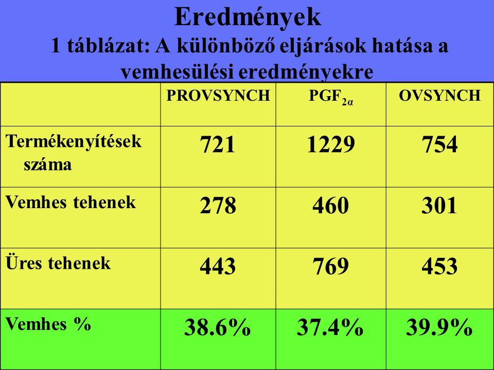 Eredmények 1 táblázat: A különböző eljárások hatása a vemhesülési eredményekre PROVSYNCHPGF 2α OVSYNCH Termékenyítések száma 7211229754 Vemhes tehenek