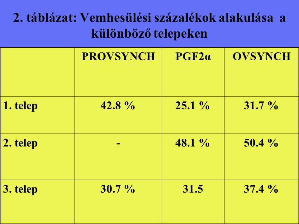 2. táblázat: Vemhesülési százalékok alakulása a különböző telepeken PROVSYNCHPGF2αOVSYNCH 1. telep42.8 %25.1 %31.7 % 2. telep-48.1 %50.4 % 3. telep30.