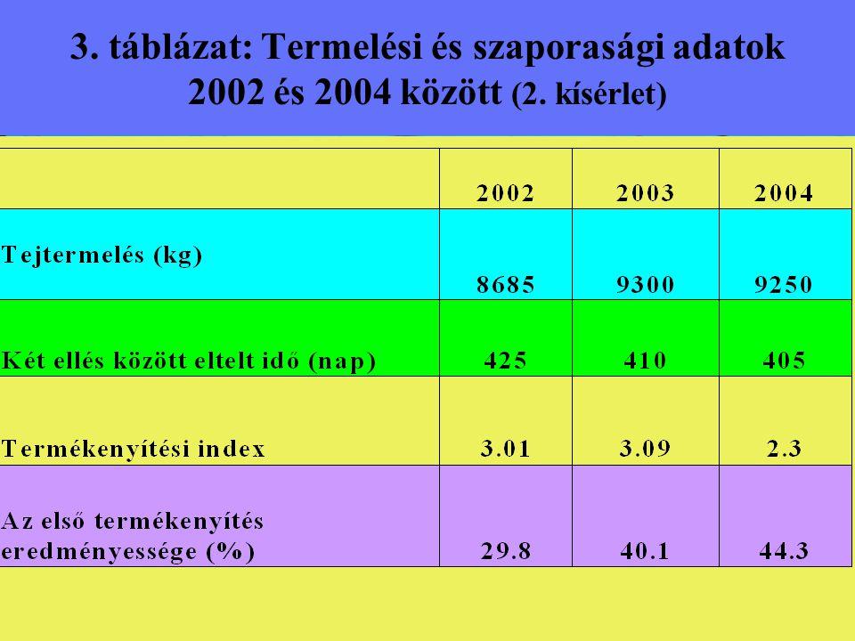 3. táblázat: Termelési és szaporasági adatok 2002 és 2004 között (2. kísérlet)