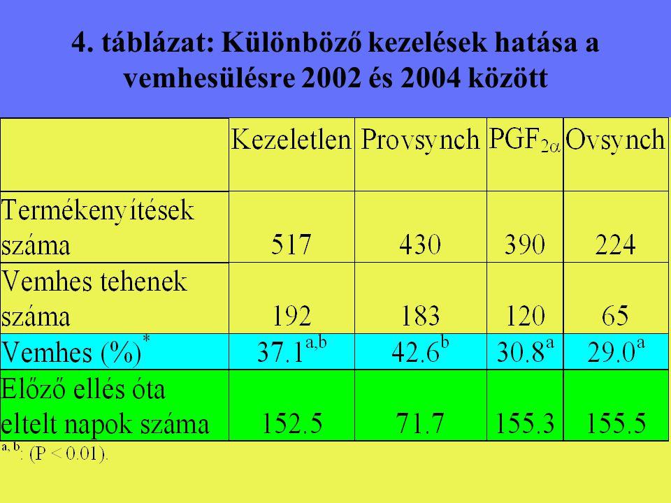 4. táblázat: Különböző kezelések hatása a vemhesülésre 2002 és 2004 között