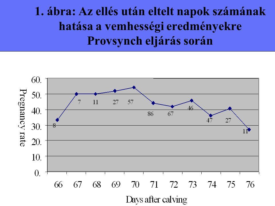 1. ábra: Az ellés után eltelt napok számának hatása a vemhességi eredményekre Provsynch eljárás során