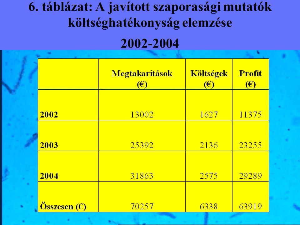 6. táblázat: A javított szaporasági mutatók költséghatékonyság elemzése 2002-2004