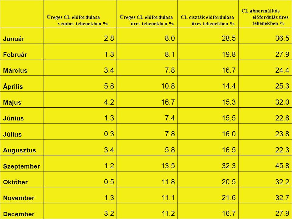 Üreges CL előfordulása vemhes tehenekben % Üreges CL előfordulása üres tehenekben % CL ciszták előfordulása üres tehenekben % CL abnormálitás előfordu