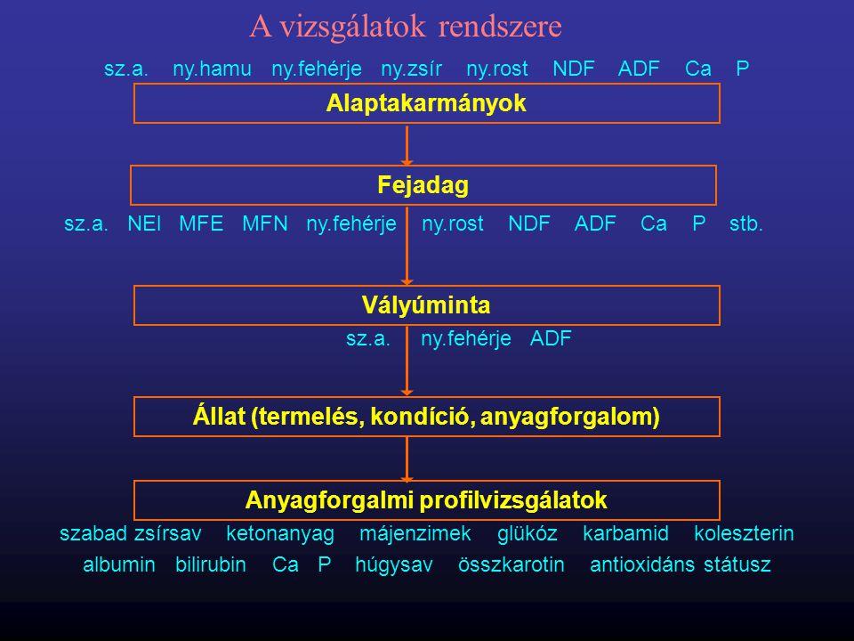 Alaptakarmányok Fejadag Vályúminta Állat (termelés, kondíció, anyagforgalom) Anyagforgalmi profilvizsgálatok sz.a. ny.hamu ny.fehérje ny.zsír ny.rost