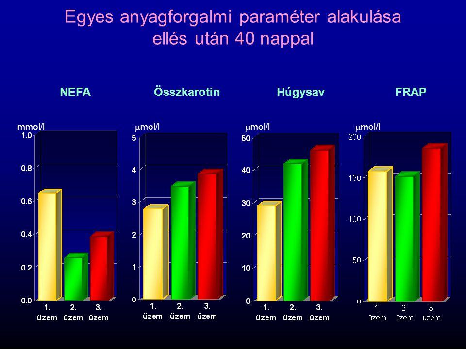 NEFAÖsszkarotinHúgysavFRAP Egyes anyagforgalmi paraméter alakulása ellés után 40 nappal mmol/l  mol/l