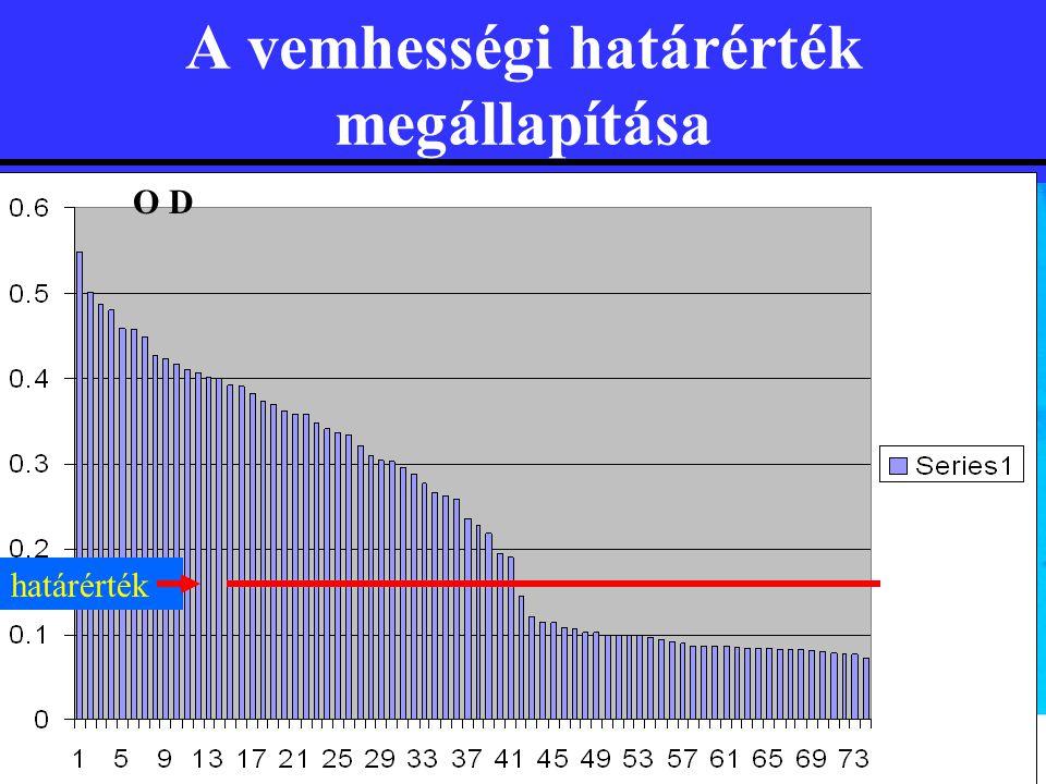 A vemhességi határérték megállapítása O D határérték