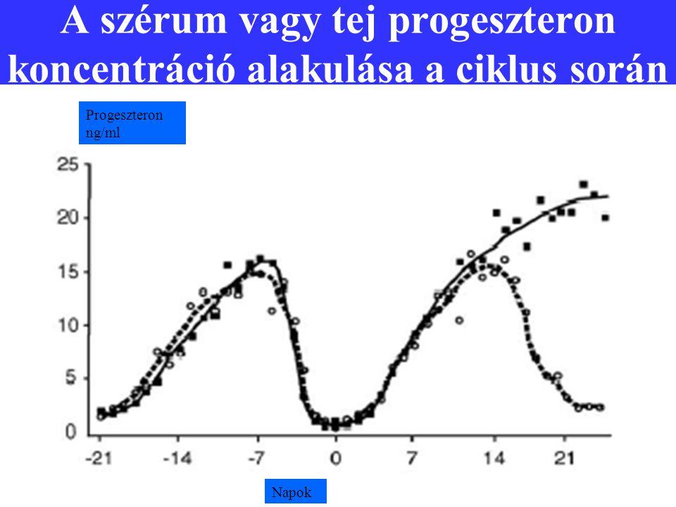 A szérum vagy tej progeszteron koncentráció alakulása a ciklus során Progeszteron ng/ml Napok