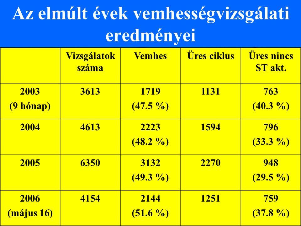 Az elmúlt évek vemhességvizsgálati eredményei Vizsgálatok száma VemhesÜres ciklusÜres nincs ST akt. 2003 (9 hónap) 36131719 (47.5 %) 1131763 (40.3 %)