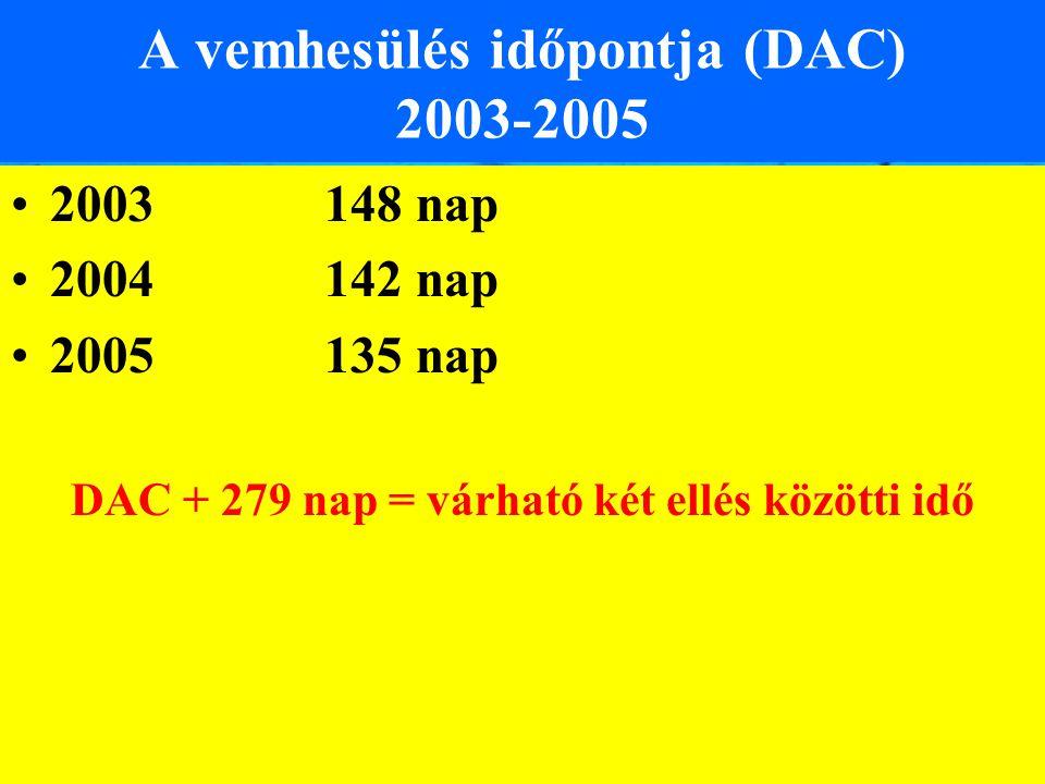 A vemhesülés időpontja (DAC) 2003-2005 2003148 nap 2004142 nap 2005135 nap DAC + 279 nap = várható két ellés közötti idő