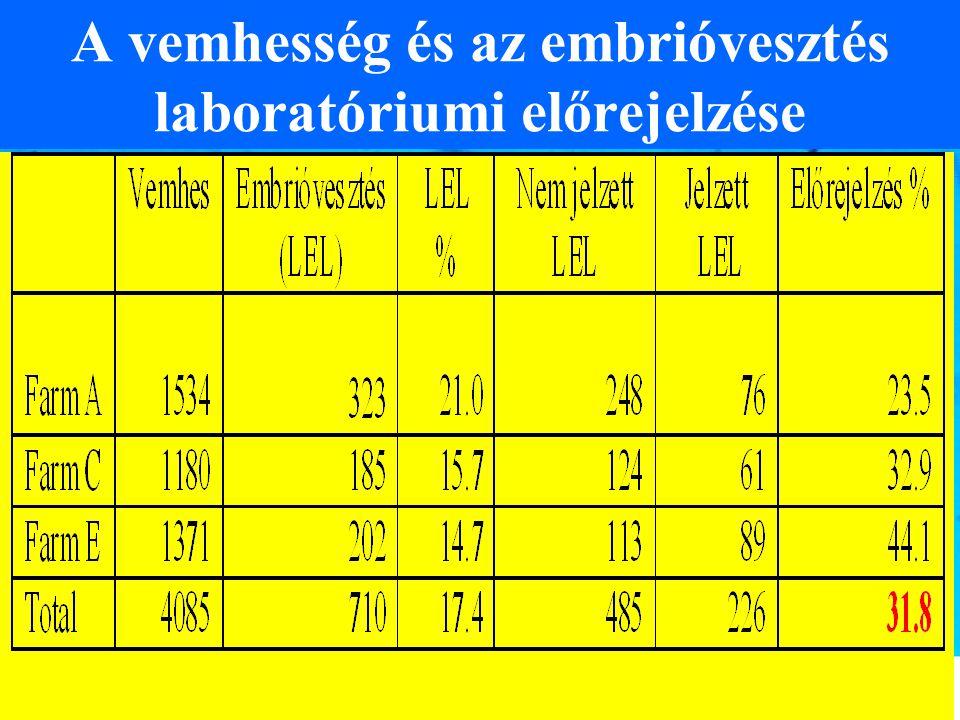 A vemhesség és az embrióvesztés laboratóriumi előrejelzése