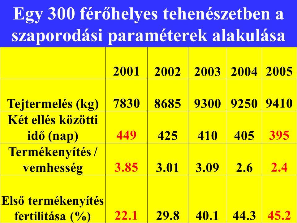 Egy 300 férőhelyes tehenészetben a szaporodási paraméterek alakulása 2001 200220032004 2005 Tejtermelés (kg) 7830 868593009250 9410 Két ellés közötti