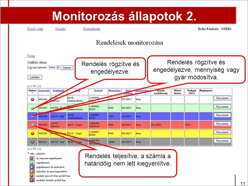 11 Monitorozás állapotok 2. Rendelés rögzítve és engedélyezve, mennyiség vagy gyár módosítva.