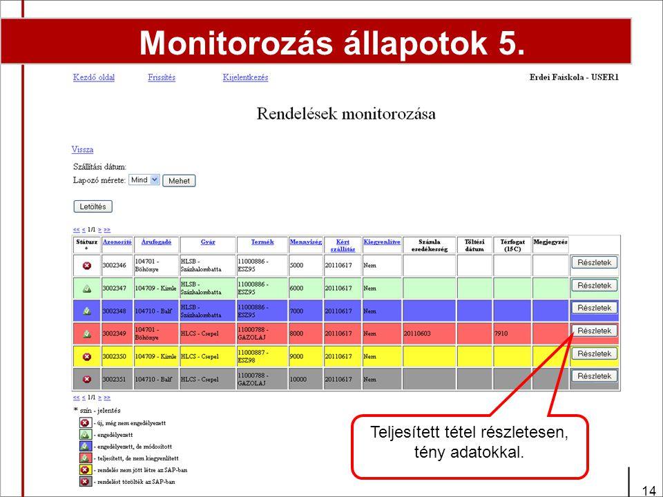 14 Monitorozás állapotok 5. Teljesített tétel részletesen, tény adatokkal.