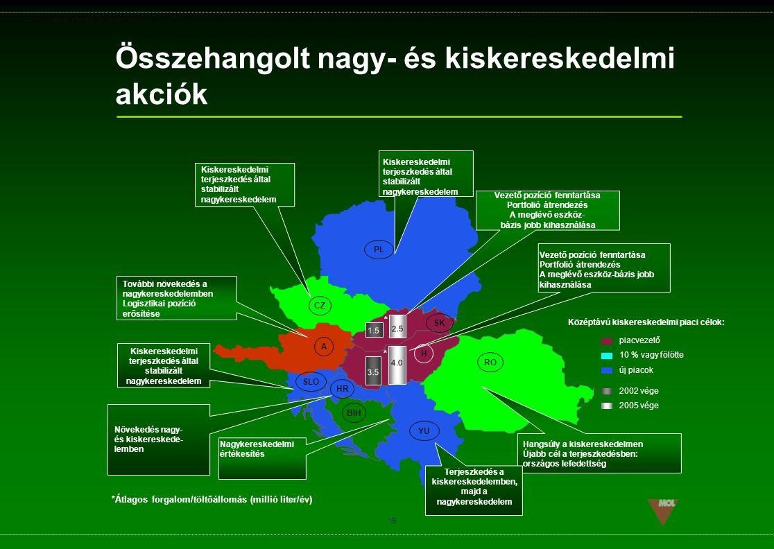 PSG\NOV02\CEEMEA\STRATEGIA_ROADSHOW_SLD(11).ppt 19 *Átlagos forgalom/töltőállomás (millió liter/év) Hangsúly a kiskereskedelmen Újabb cél a terjeszked